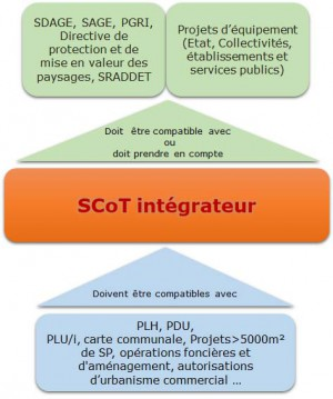 Articulation des documents de planification